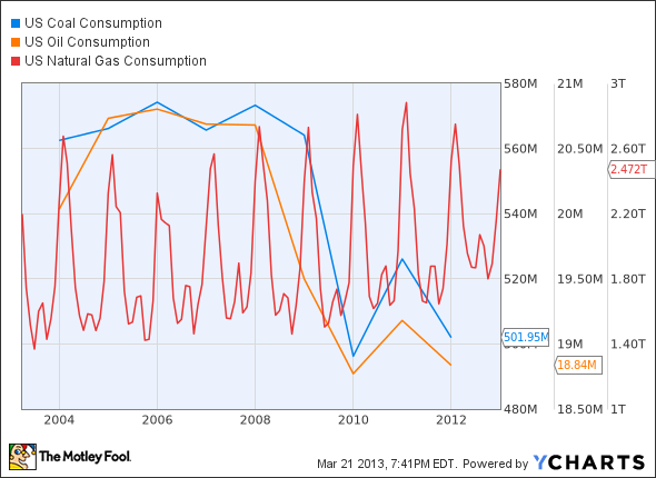 US Coal Consumption Chart