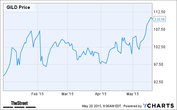 The consensus (sell-side) second-quarter estimate for Gilead's ...