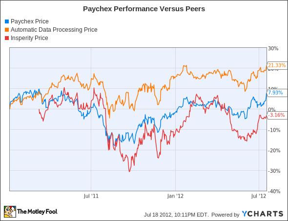 PAYX Chart