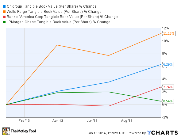 C Tangible Book Value (Per Share) Chart