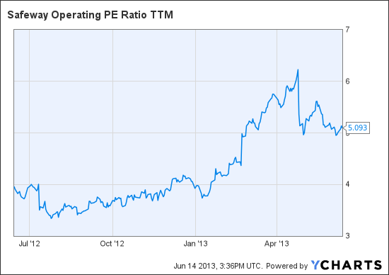 SWY Operating PE Ratio TTM Chart