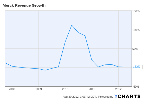 MRK Revenue Growth Chart