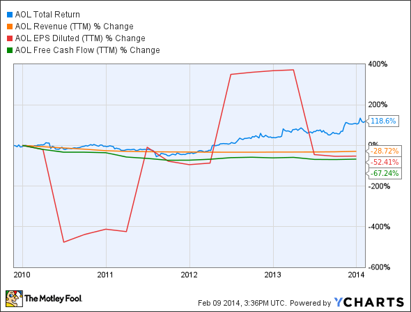 AOL Total Return Price Chart