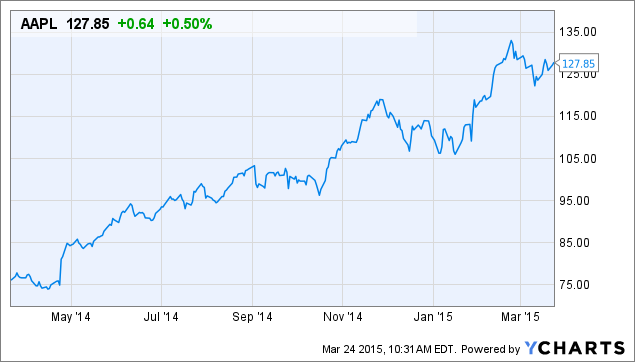 Apple Inc. (AAPL) Price Target Raised by 13% at Cantor ...