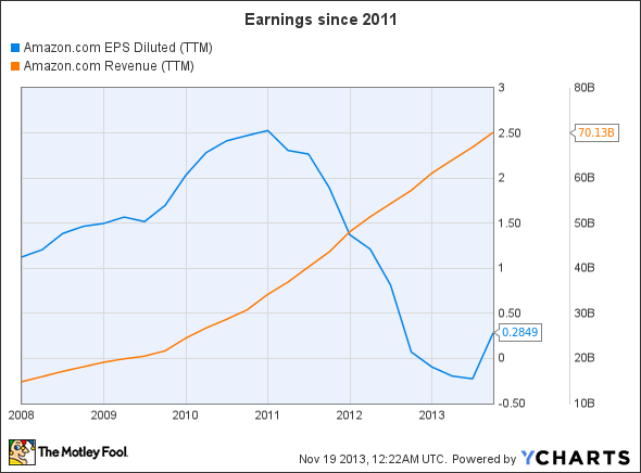 AMZN EPS Diluted (TTM) Chart