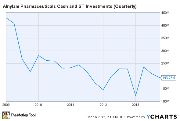 ALNY Cash and ST Investments (Quarterly) Chart