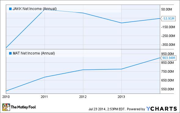 JAKK Net Income (Annual) Chart