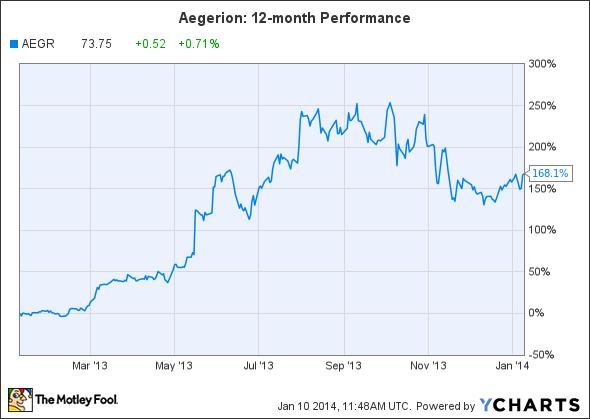AEGR Chart