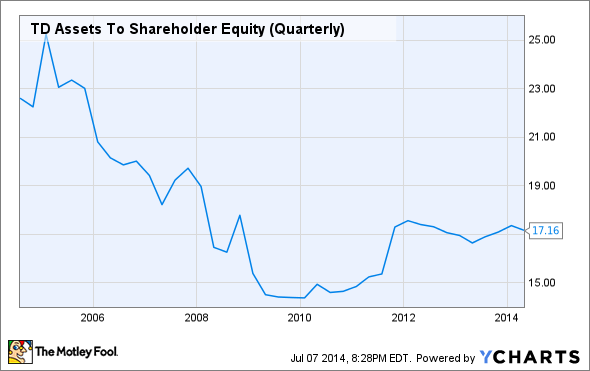 TD Assets To Shareholder Equity (Quarterly) Chart