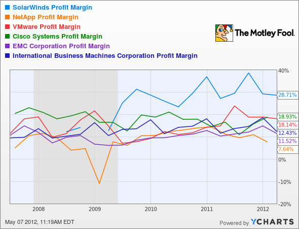 SWI Profit Margin Chart