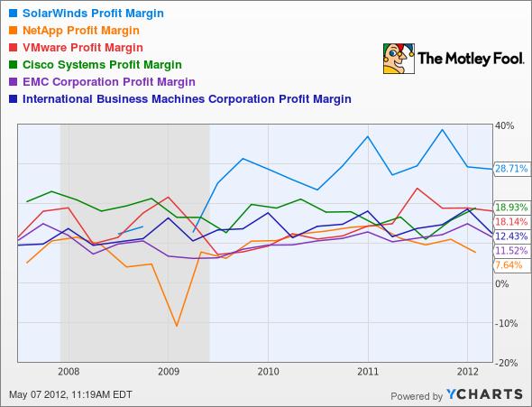 SWI Profit Margin Chart