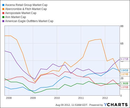 ASNA Market Cap Chart