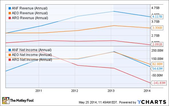 ANF Revenue (Annual) Chart