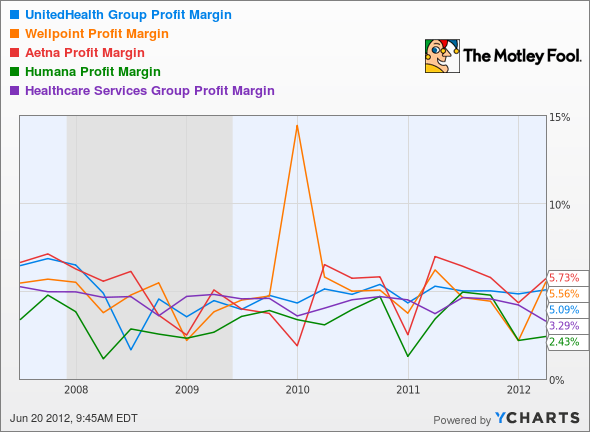 UNH Profit Margin Chart