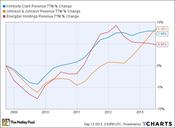 KMB Revenue TTM Chart