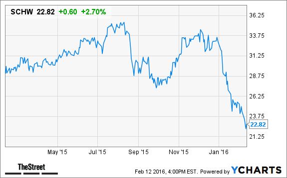 Charles Schwab (SCHW) Stock Price Target Decreased at JMP Securities - TheStreet
