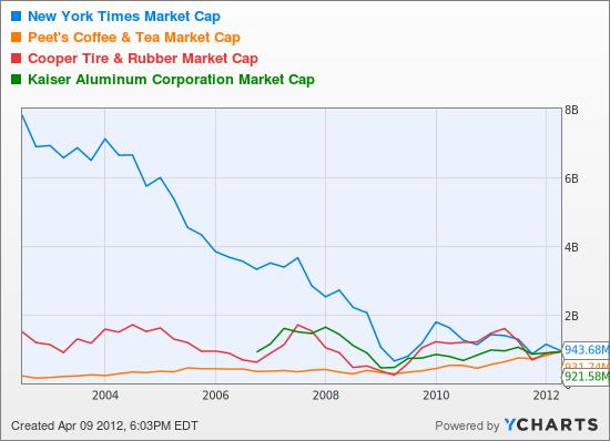 NYT Market Cap Chart