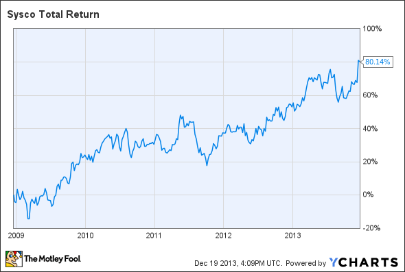 SYY Total Return Price Chart