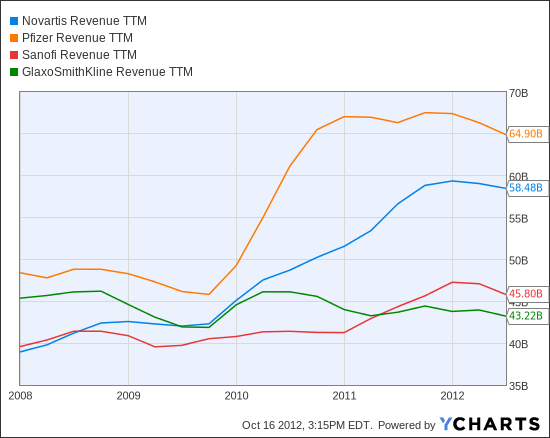 NVS Revenue TTM Chart