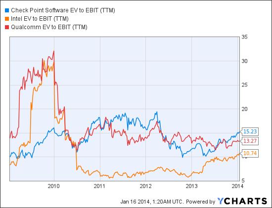 CHKP EV to EBIT (TTM) Chart