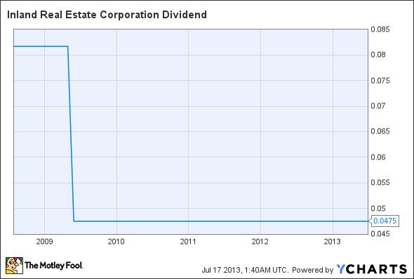 IRC Dividend Chart