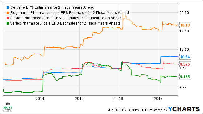 CELG EPS Estimates for 2 Fiscal Years Ahead Chart