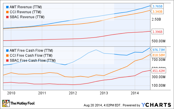 AMT Revenue (TTM) Chart