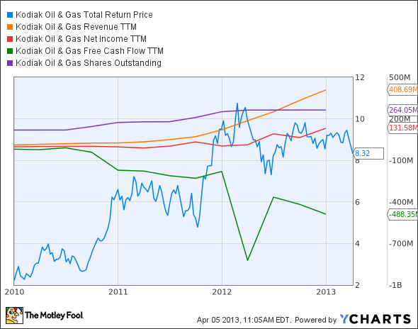 KOG Total Return Price Chart