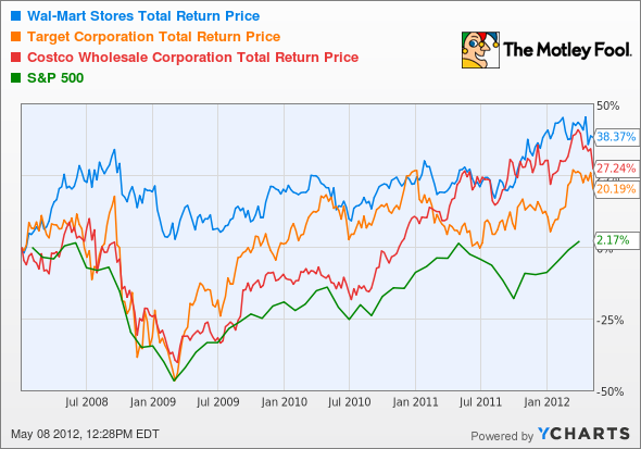 WMT Total Return Price Chart