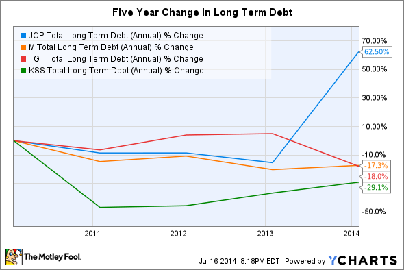 JCP Total Long Term Debt (Annual) Chart