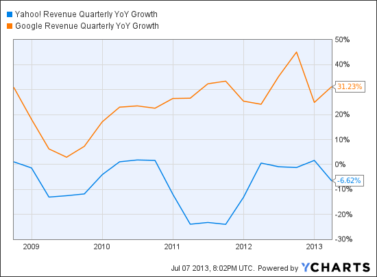 YHOO Revenue Quarterly YoY Growth Chart