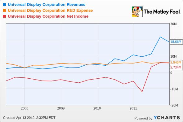 PANL Revenues Chart