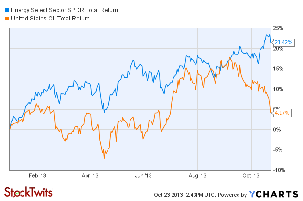 XLE Total Return Price Chart