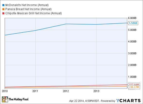 MCD Net Income (Annual) Chart