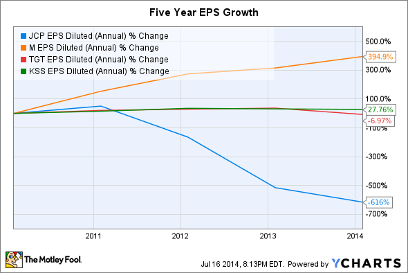 JCP EPS Diluted (Annual) Chart