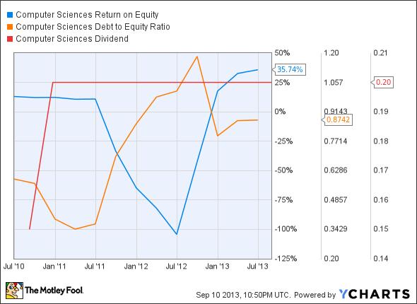 CSC Return on Equity Chart