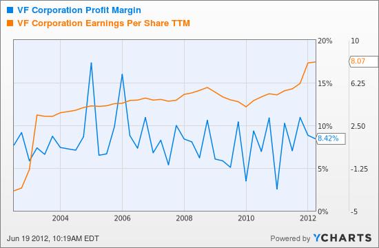 VFC Profit Margin Chart