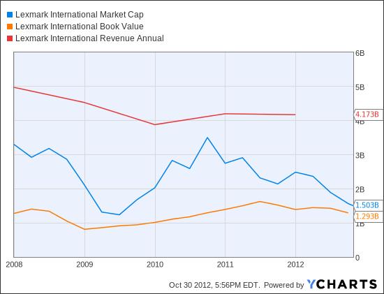 LXK Market Cap Chart