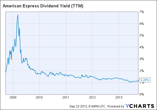 AXP Dividend Yield (TTM) Chart