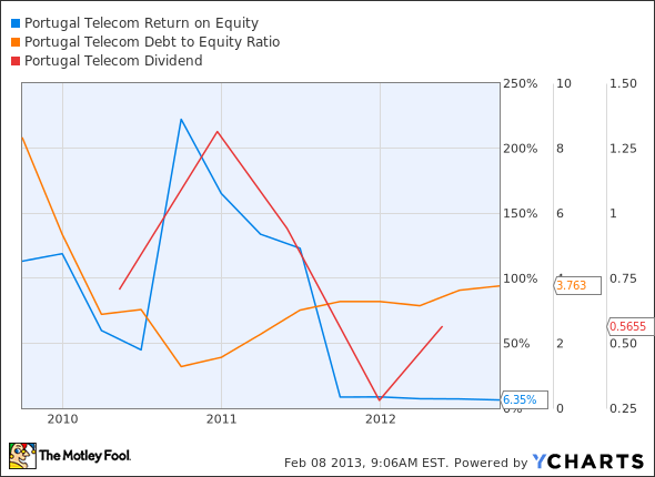 PT Return on Equity Chart
