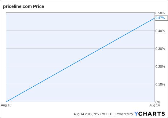 PCLN Chart