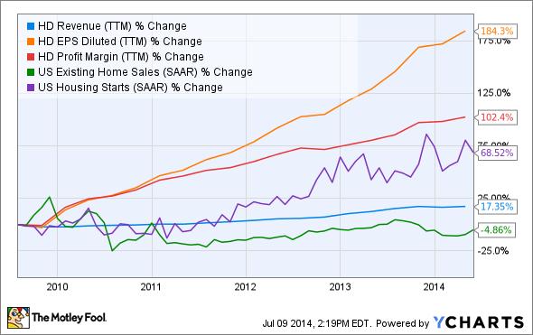 HD Revenue (TTM) Chart