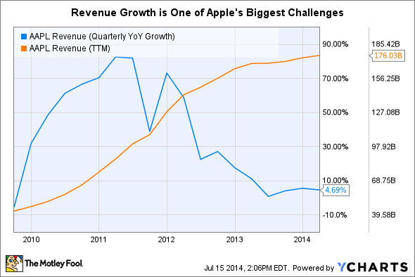 AAPL Revenue (Quarterly YoY Growth) Chart