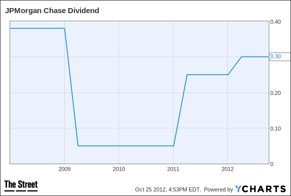 JPM Dividend Chart