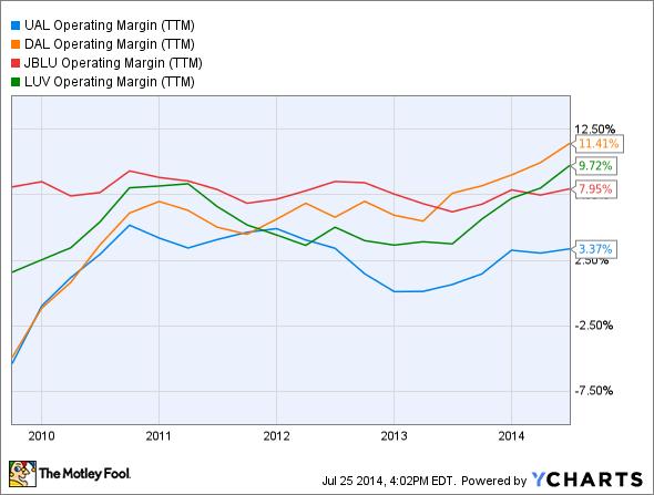 UAL Operating Margin (TTM) Chart