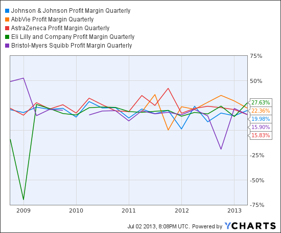 JNJ Profit Margin Quarterly Chart