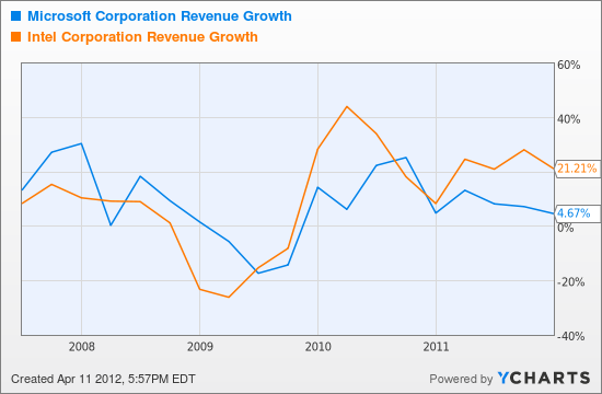 MSFT Revenue Growth Chart