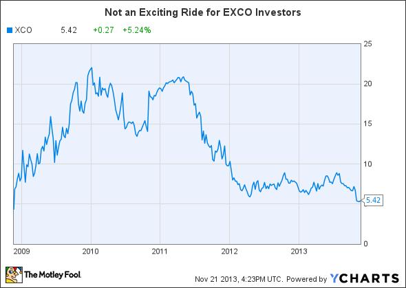 XCO Chart
