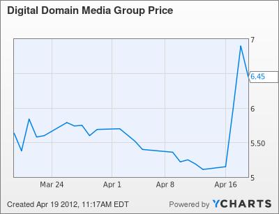 DDMG Chart