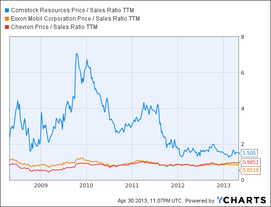 Who's Toast if Natural Gas Prices Plunge Again?
